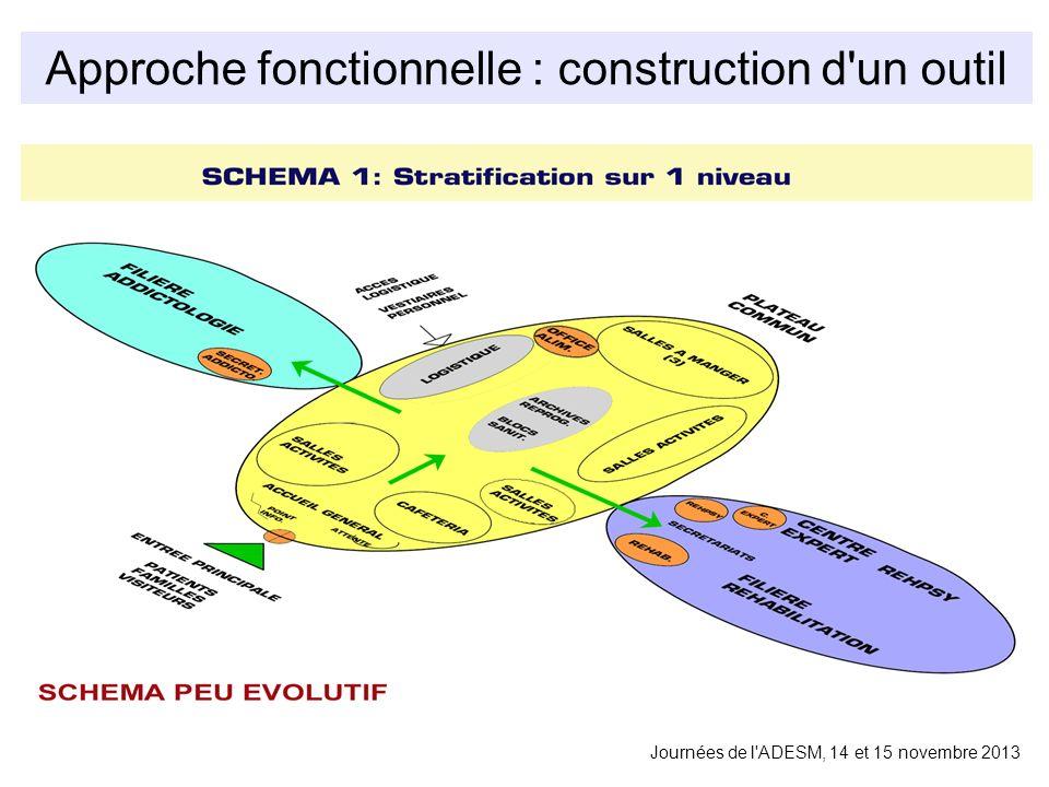 Approche fonctionnelle : construction d un outil Journées de l ADESM, 14 et 15 novembre 2013