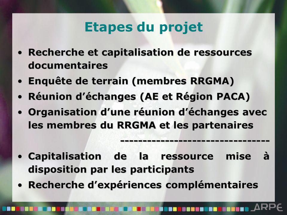 Etapes du projet Recherche et capitalisation de ressources documentairesRecherche et capitalisation de ressources documentaires Enquête de terrain (membres RRGMA)Enquête de terrain (membres RRGMA) Réunion déchanges (AE et Région PACA)Réunion déchanges (AE et Région PACA) Organisation dune réunion déchanges avec les membres du RRGMA et les partenairesOrganisation dune réunion déchanges avec les membres du RRGMA et les partenaires--------------------------------- Capitalisation de la ressource mise à disposition par les participantsCapitalisation de la ressource mise à disposition par les participants Recherche dexpériences complémentairesRecherche dexpériences complémentaires