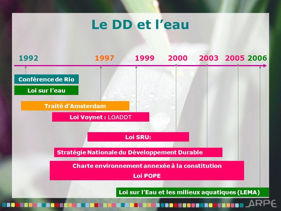 Le DD et leau Conférence de Rio 19921997 Traité dAmsterdam 1999 Loi Voynet : LOADDT 2000 Loi SRU: 2005 Charte environnement annexée à la constitution