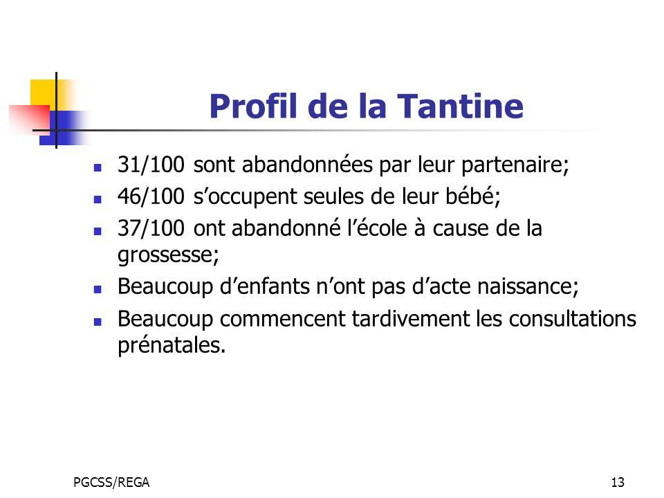 PGCSS/REGA13 Profil de la Tantine 31/100 sont abandonnées par leur partenaire; 46/100 soccupent seules de leur bébé; 37/100 ont abandonné lécole à cause de la grossesse; Beaucoup denfants nont pas dacte naissance; Beaucoup commencent tardivement les consultations prénatales.