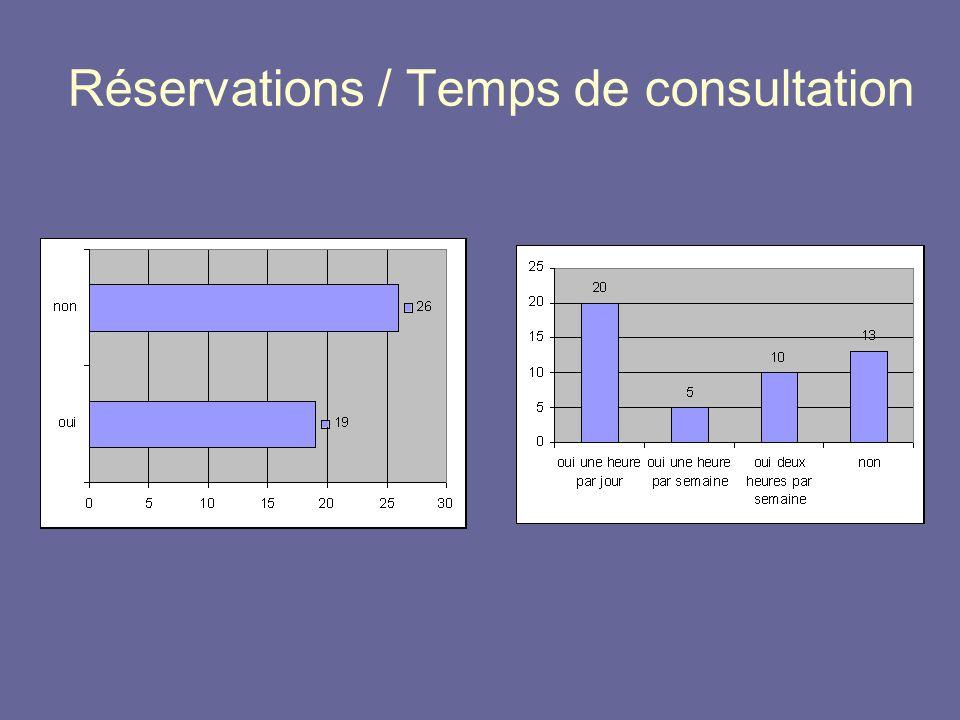 Réservations / Temps de consultation