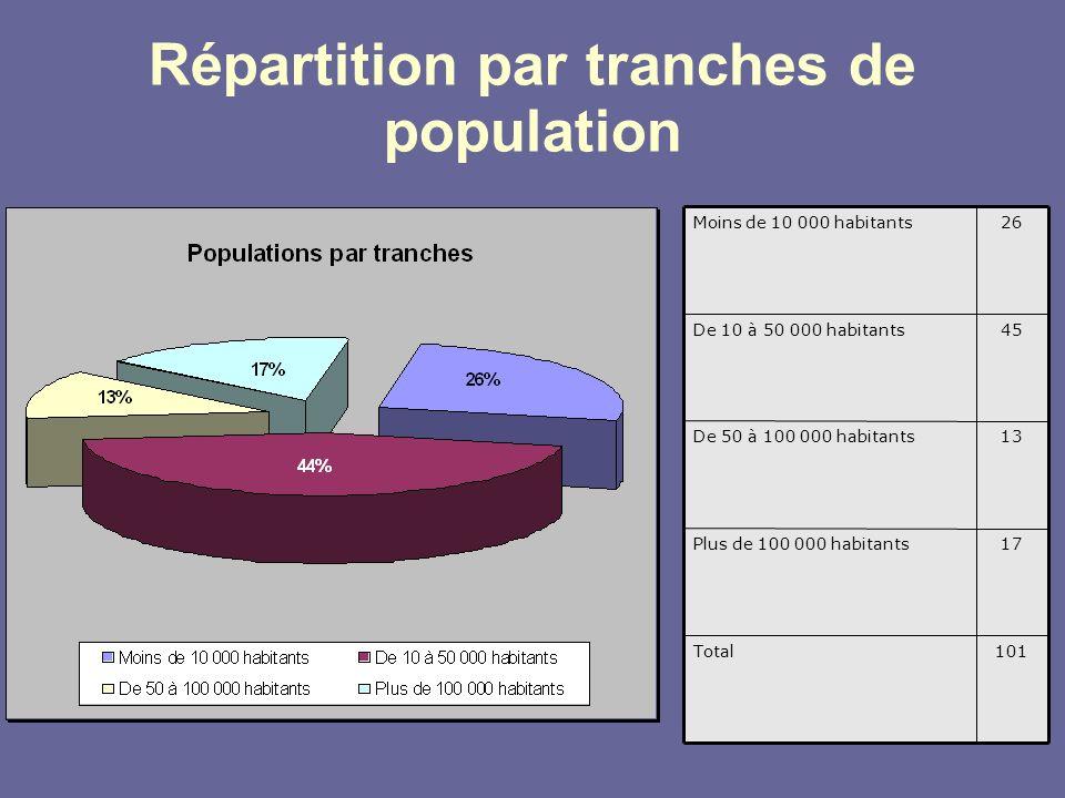 Répartition par tranches de population 101Total 17Plus de 100 000 habitants 13De 50 à 100 000 habitants 45De 10 à 50 000 habitants 26Moins de 10 000 h