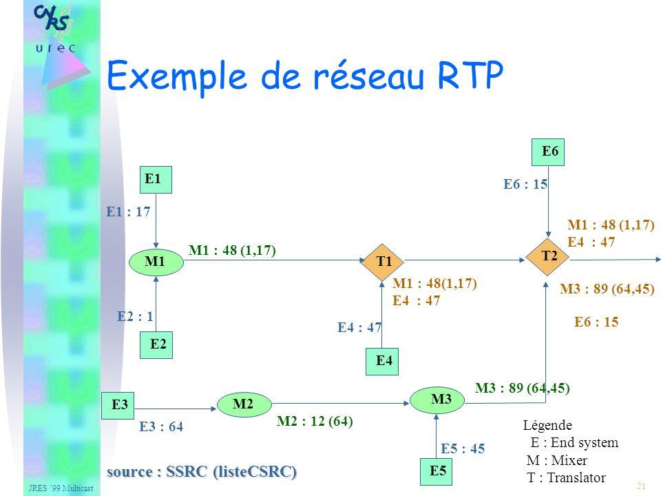 JRES 99 Multicast 21 source : SSRC (listeCSRC) E1 E2 E3 M1 M2 M3 T1 T2 E5 E6 E4 E1 : 17 E2 : 1 M1 : 48 (1,17) E5 : 45 M3 : 89 (64,45) E3 : 64 M2 : 12 (64) E4 : 47 M1 : 48(1,17) E4 : 47 E6 : 15 M1 : 48 (1,17) E4 : 47 M3 : 89 (64,45) E6 : 15 Exemple de réseau RTP Légende E : End system M : Mixer T : Translator