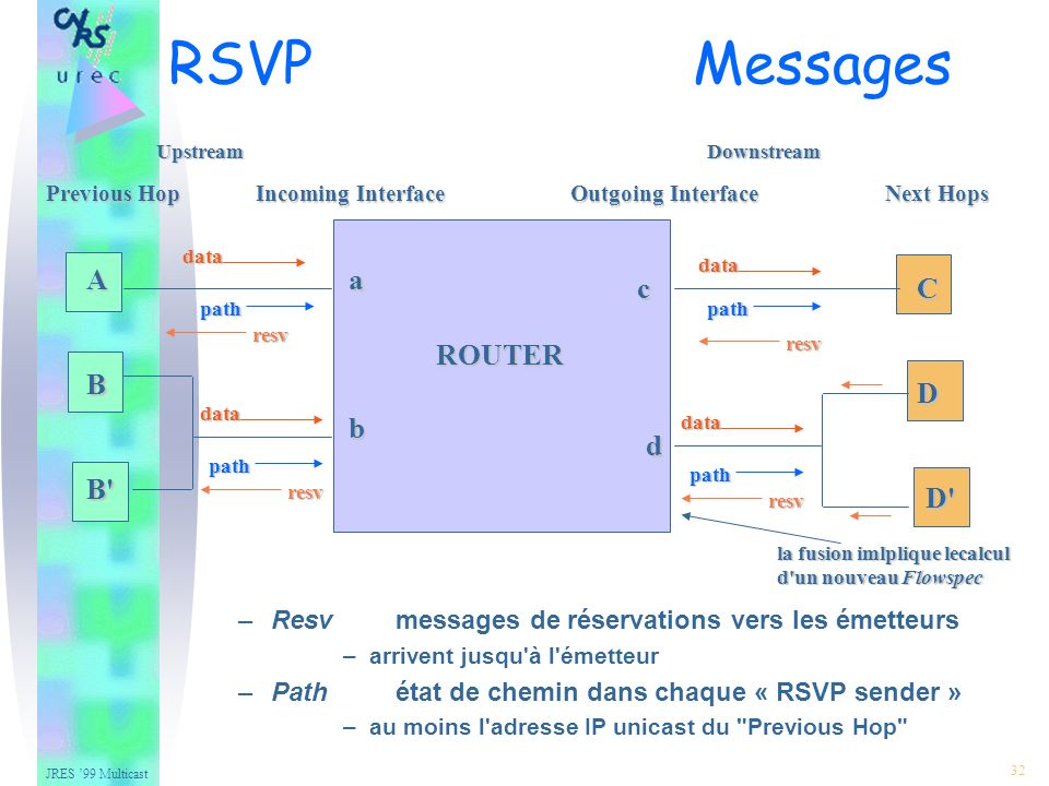 JRES 99 Multicast 32 –Resvmessages de réservations vers les émetteurs –arrivent jusqu à l émetteur –Pathétat de chemin dans chaque « RSVP sender » –au moins l adresse IP unicast du Previous Hop Previous HopIncoming InterfaceOutgoing InterfaceNext Hops ROUTER A B B C D D a b c d data data data data path path path path resv resv resv resv la fusion imlplique lecalcul d un nouveau Flowspec UpstreamDownstream RSVP Messages