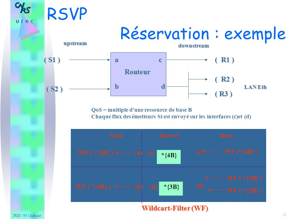 JRES 99 Multicast 38 QoS = multiple d une ressource de base B Chaque flux des émetteurs Si est envoyé sur les interfaces (c)et (d) Routeur a b c d ( S1 ) ( S2 ) ( R1 ) ( R2 ) ( R3 ) upstreamdownstream LAN Eth Wildcart-Filter (WF) EmisRéservéReçu (c) (d) (a) (b) WF (*{4B} ) WF ( *{3B} ) WF ( *{2B} ) WF ( *{4B} ) *{3B} *{4B} RSVP Réservation : exemple