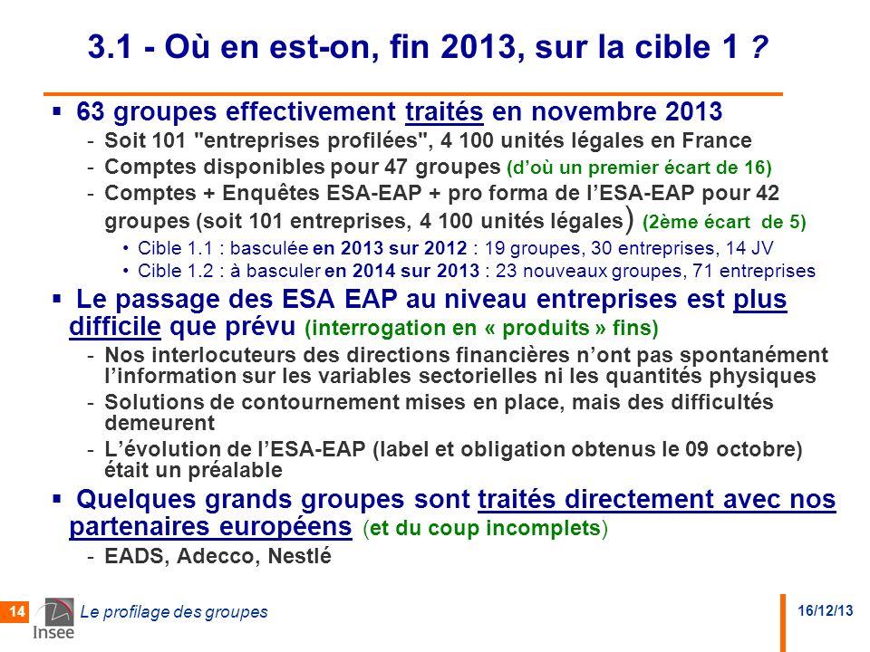 16/12/13 Le profilage des groupes 14 3.1 - Où en est-on, fin 2013, sur la cible 1 ? 63 groupes effectivement traités en novembre 2013 -Soit 101