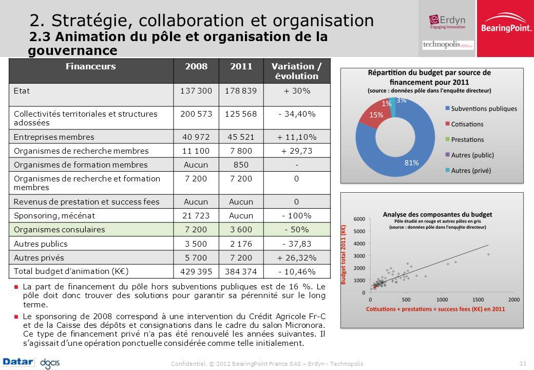 Confidentiel. © 2012 BearingPoint France SAS – Erdyn - Technopolis 11 2. Stratégie, collaboration et organisation 2.3 Animation du pôle et organisatio