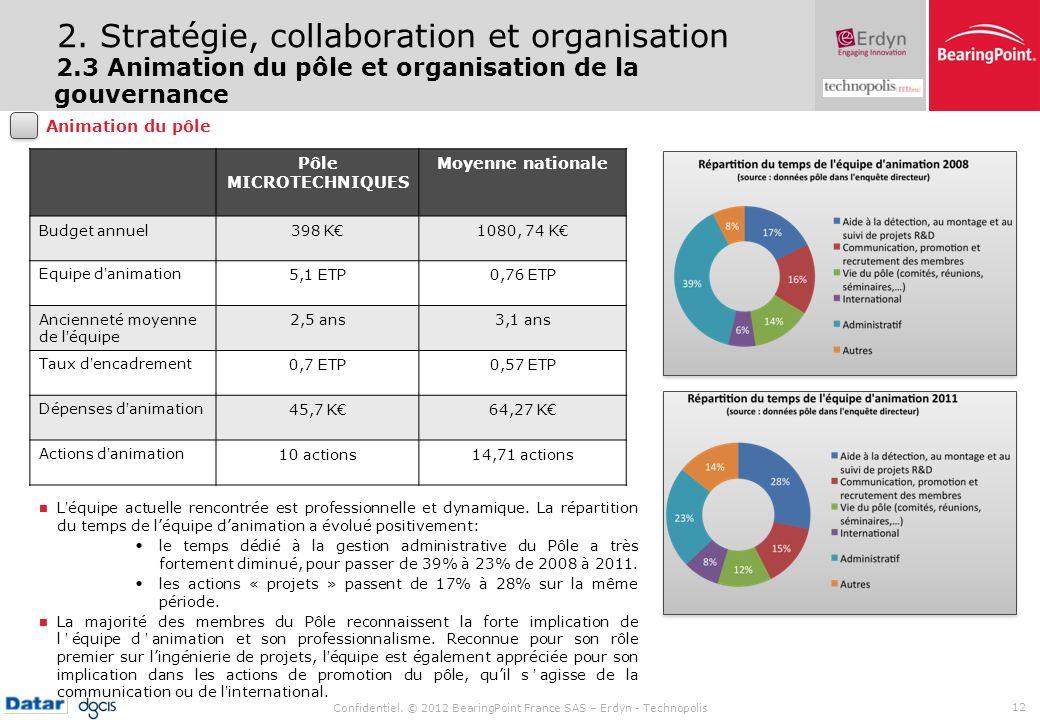 Confidentiel. © 2012 BearingPoint France SAS – Erdyn - Technopolis 12 2. Stratégie, collaboration et organisation 2.3 Animation du pôle et organisatio
