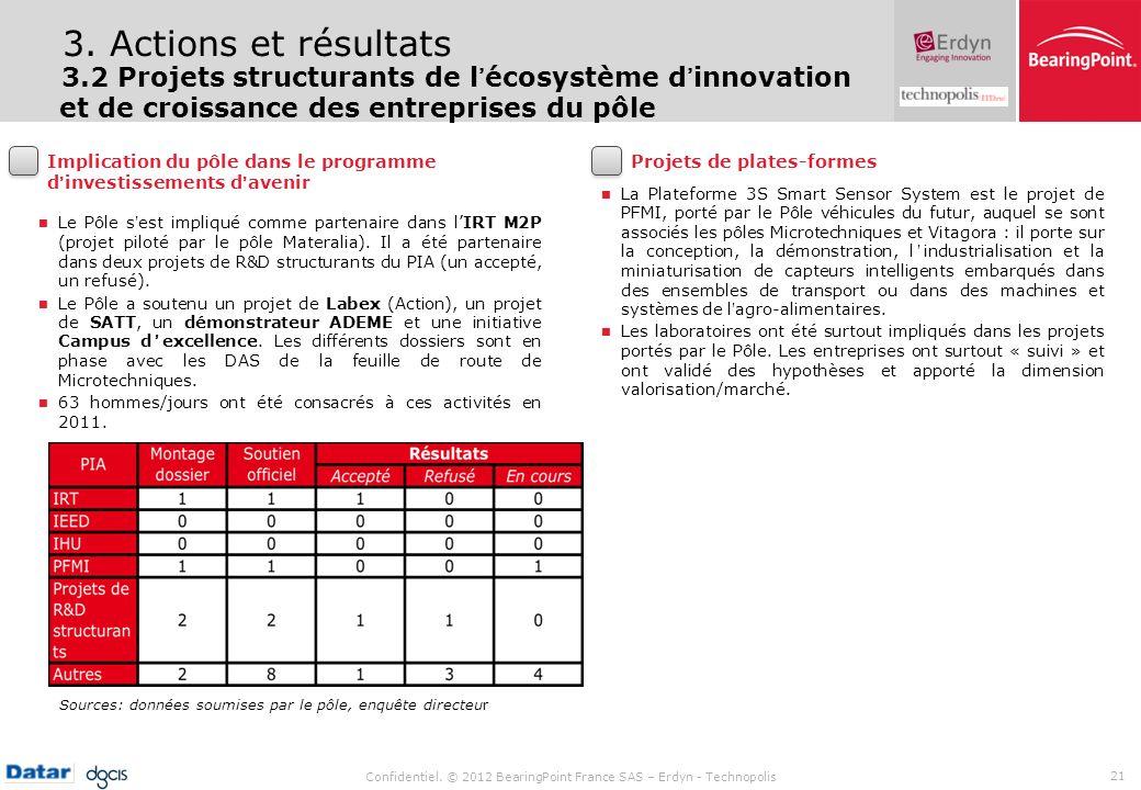 Confidentiel. © 2012 BearingPoint France SAS – Erdyn - Technopolis 21 Le Pôle sest impliqué comme partenaire dans lIRT M2P (projet piloté par le pôle
