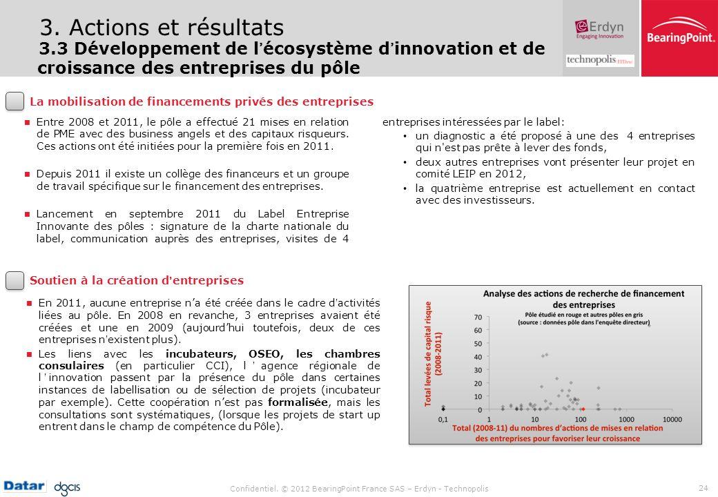Confidentiel. © 2012 BearingPoint France SAS – Erdyn - Technopolis 24 3. Actions et résultats 3.3 Développement de lécosystème dinnovation et de crois