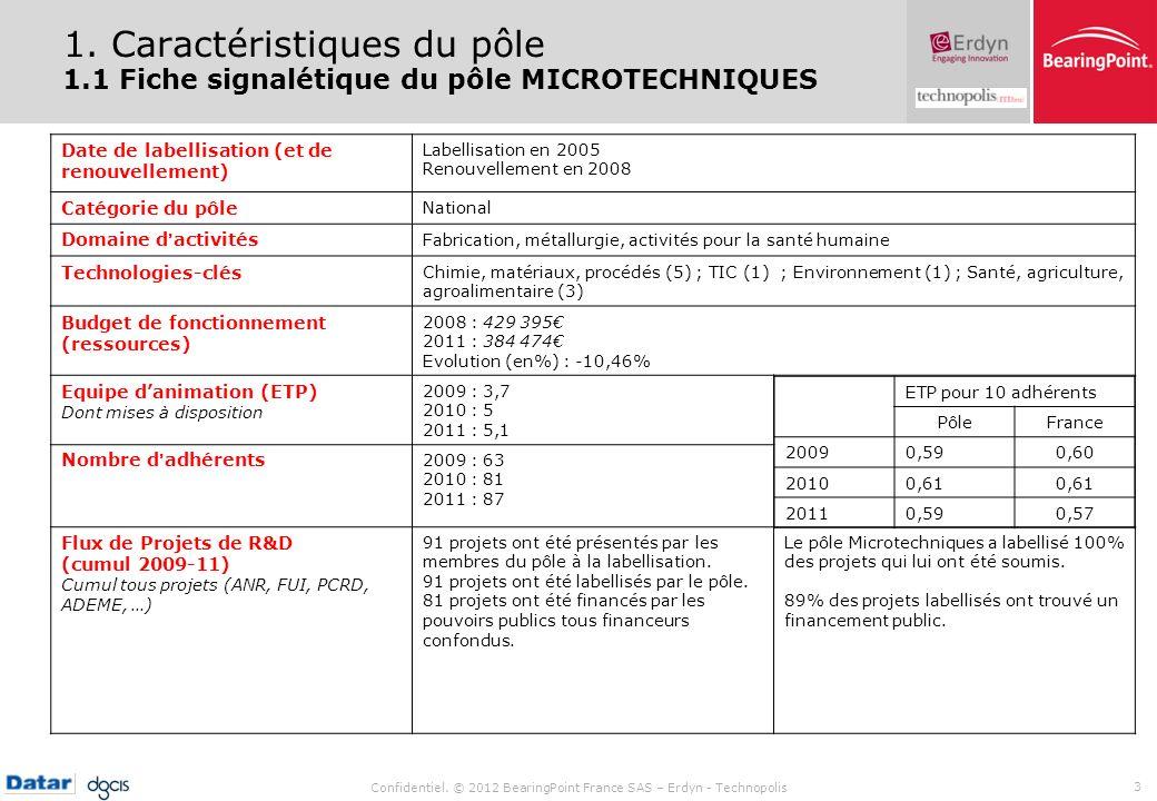 Confidentiel. © 2012 BearingPoint France SAS – Erdyn - Technopolis 3 1. Caractéristiques du pôle 1.1 Fiche signalétique du pôle MICROTECHNIQUES Date d