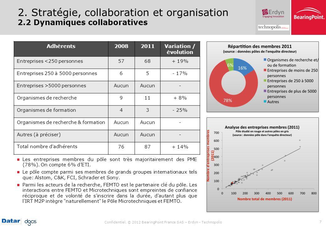 Confidentiel. © 2012 BearingPoint France SAS – Erdyn - Technopolis 7 2. Stratégie, collaboration et organisation 2.2 Dynamiques collaboratives Adhéren