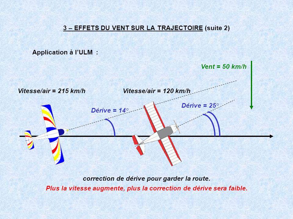 3 – EFFETS DU VENT SUR LA TRAJECTOIRE (suite 2) Application à lULM : correction de dérive pour garder la route. Vitesse/air = 215 km/hVitesse/air = 12