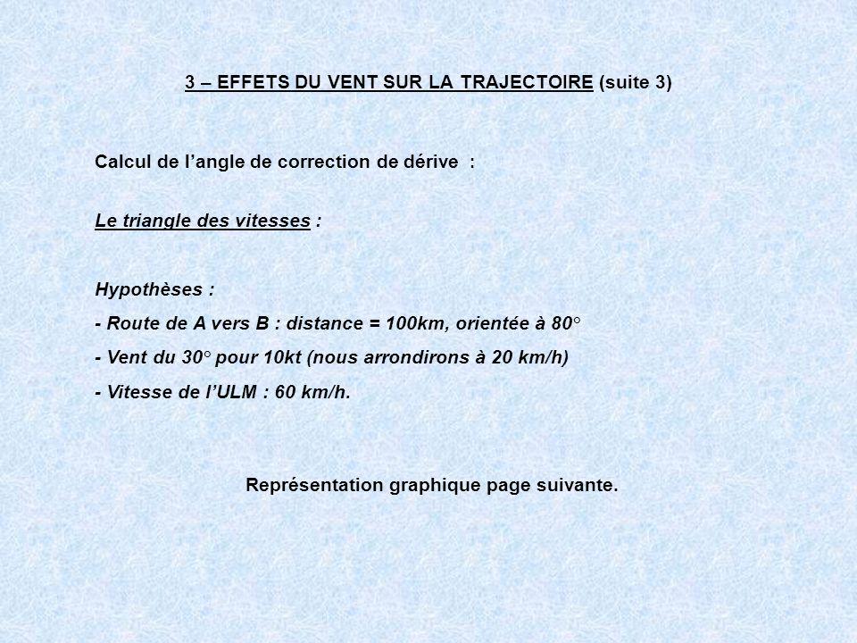 3 – EFFETS DU VENT SUR LA TRAJECTOIRE (suite 3) Calcul de langle de correction de dérive : Le triangle des vitesses : Hypothèses : - Route de A vers B