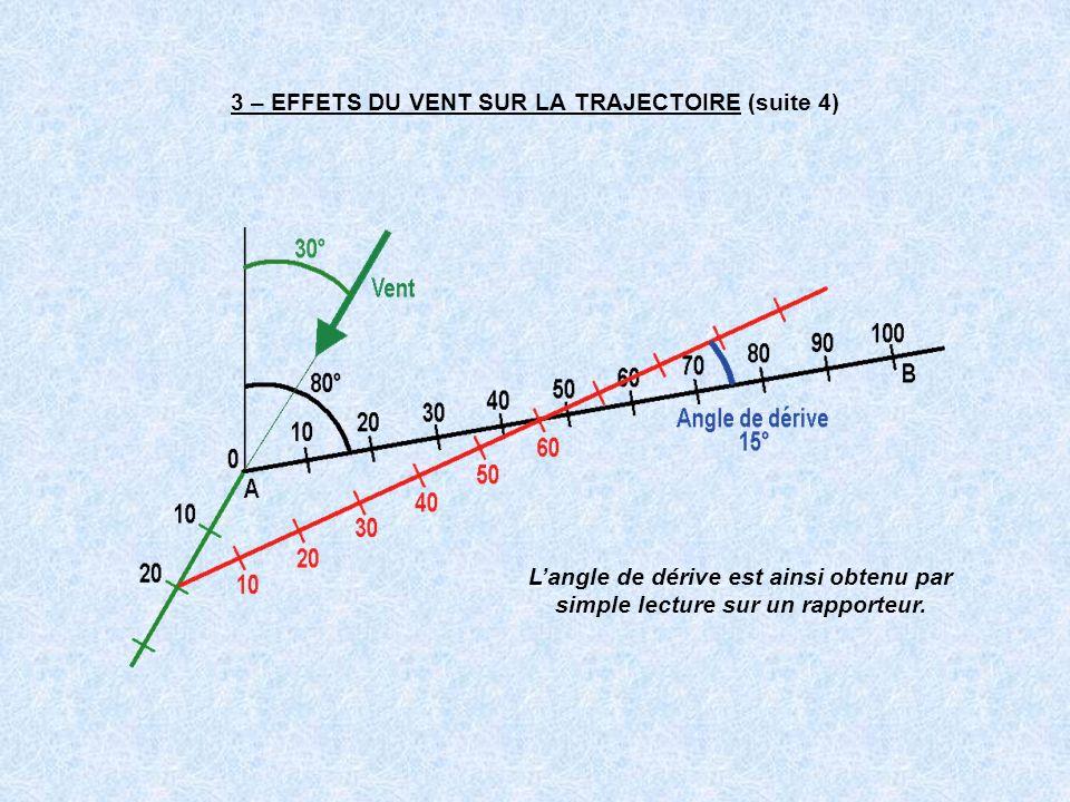 3 – EFFETS DU VENT SUR LA TRAJECTOIRE (suite 4) Langle de dérive est ainsi obtenu par simple lecture sur un rapporteur.
