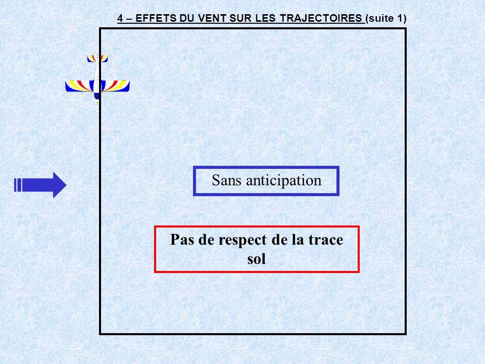 4 – EFFETS DU VENT SUR LES TRAJECTOIRES (suite 2) Virer à inclinaison constante, la valeur des angles de virage varie en fonction de la correction de dérive soit 90° - 20° = 70° soit 90° + 20° = 110° il faut donc ANTICIPER Avec anticipation