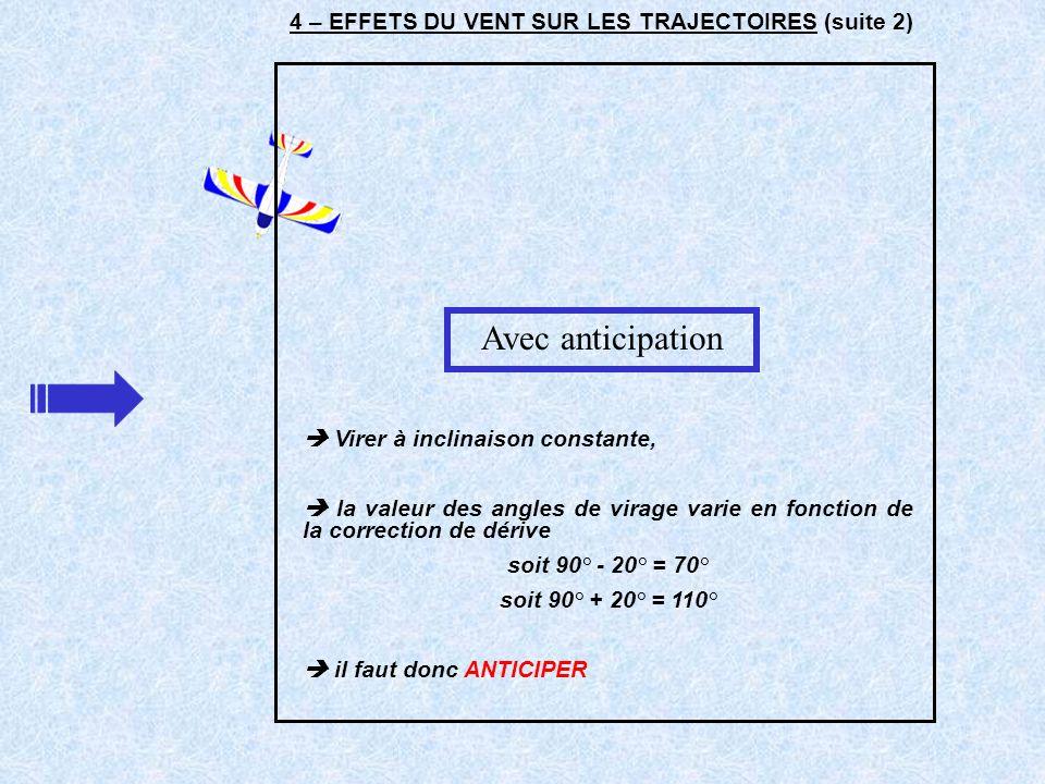 4 – EFFETS DU VENT SUR LES TRAJECTOIRES (suite 2) Virer à inclinaison constante, la valeur des angles de virage varie en fonction de la correction de