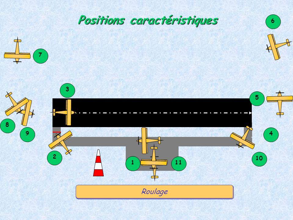 1 5 4 3 2 9 8 7 6 10 11 Positions caractéristiques Au parking, pour démarrer, ou pour rouler Au point darrêt …Alignement et décollageMontée initiale V