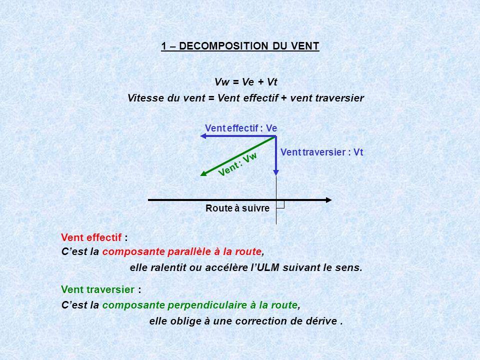 1 – DECOMPOSITION DU VENT Vw = Ve + Vt Vitesse du vent = Vent effectif + vent traversier Vent effectif : Cest la composante parallèle à la route, elle
