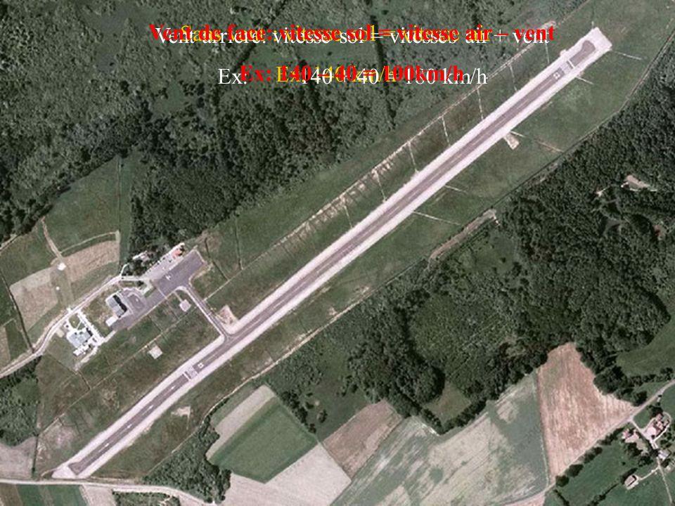 Sans vent : vitesse sol = vitesse air Ex: 140 km/h Vent arriere: vitesse sol = vitesses air + vent Ex: 140 + 40 = 180 km/h Vent de face: vitesse sol =