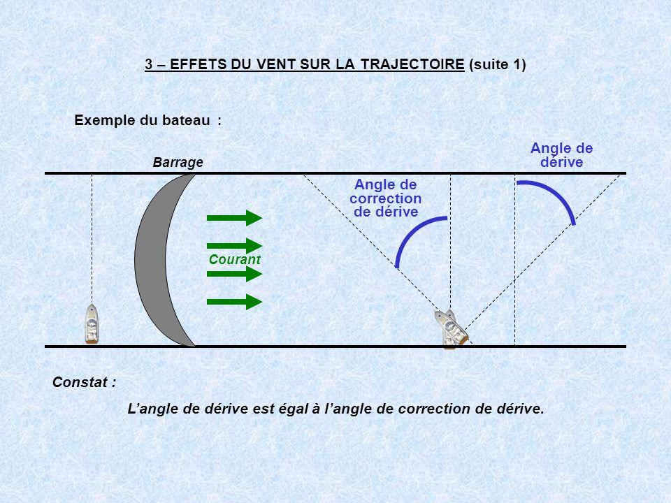 3 – EFFETS DU VENT SUR LA TRAJECTOIRE (suite 1) Exemple du bateau : Constat : Langle de dérive est égal à langle de correction de dérive. Angle de cor