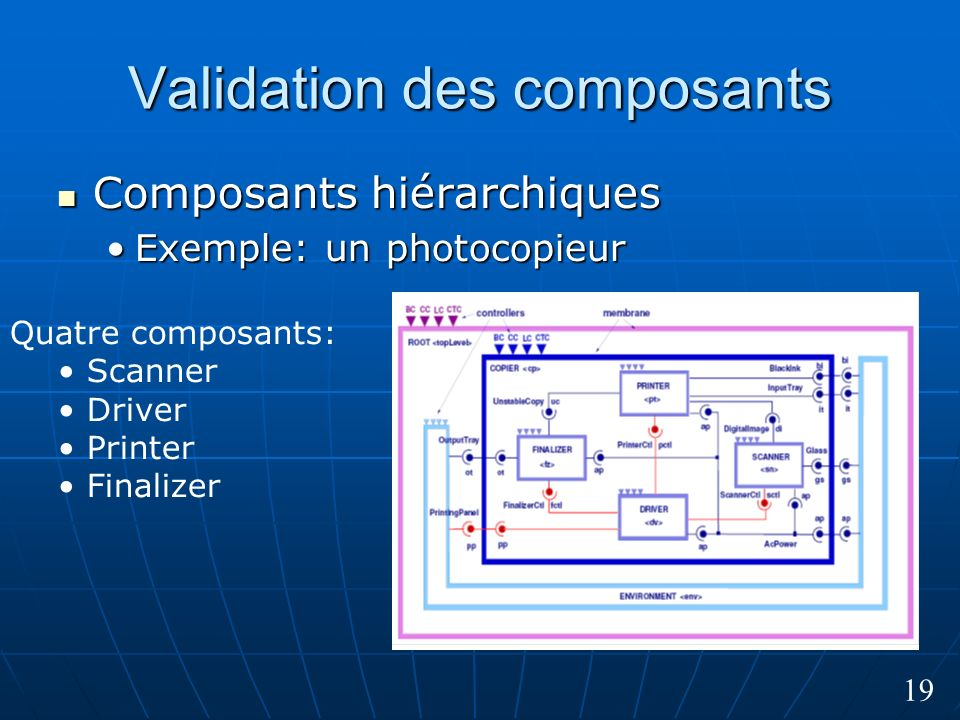 19 Validation des composants Composants hiérarchiques Composants hiérarchiques Exemple: un photocopieurExemple: un photocopieur Quatre composants: Scanner Driver Printer Finalizer