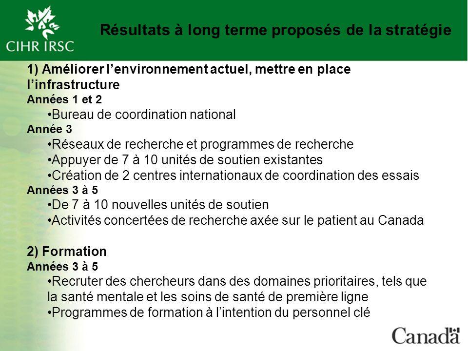 Résultats à long terme proposés de la stratégie 1) Améliorer lenvironnement actuel, mettre en place linfrastructure Années 1 et 2 Bureau de coordination national Année 3 Réseaux de recherche et programmes de recherche Appuyer de 7 à 10 unités de soutien existantes Création de 2 centres internationaux de coordination des essais Années 3 à 5 De 7 à 10 nouvelles unités de soutien Activités concertées de recherche axée sur le patient au Canada 2) Formation Années 3 à 5 Recruter des chercheurs dans des domaines prioritaires, tels que la santé mentale et les soins de santé de première ligne Programmes de formation à lintention du personnel clé