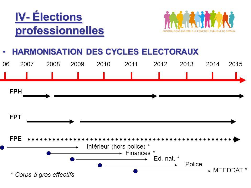 IV- Élections professionnelles HARMONISATION DES CYCLES ELECTORAUXHARMONISATION DES CYCLES ELECTORAUX 06 2007 2008 2009 2010 2011 2012 2013 2014 2015 FPH FPT FPE Intérieur (hors police) * Finances * Ed.