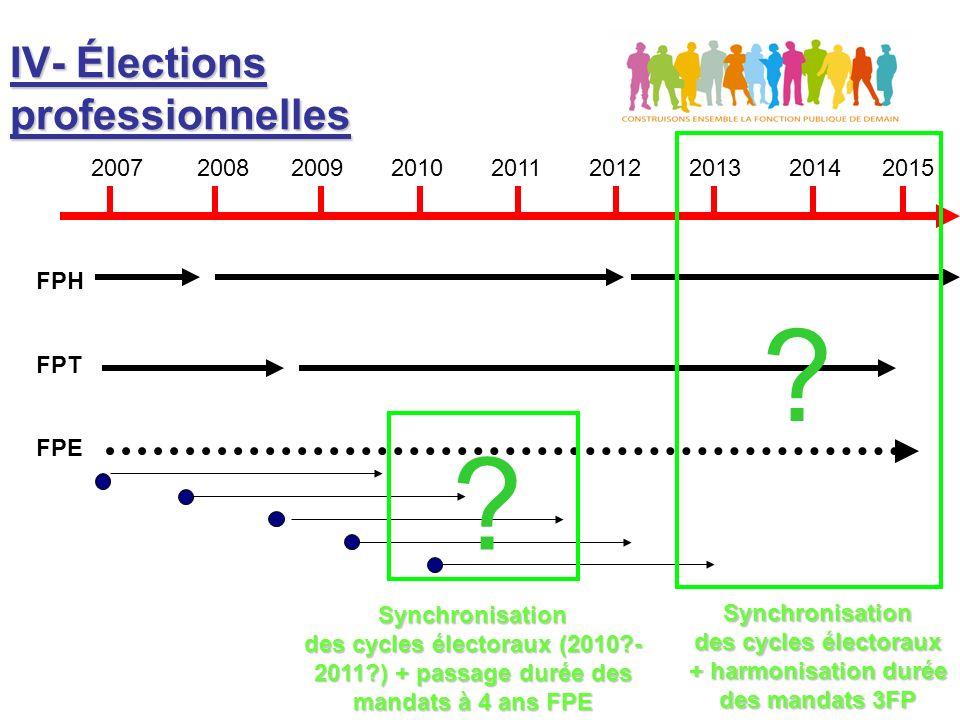 IV- Élections professionnelles 2007 2008 2009 2010 2011 2012 2013 2014 2015 FPH FPT FPE Synchronisation des cycles électoraux + harmonisation durée des mandats 3FP .