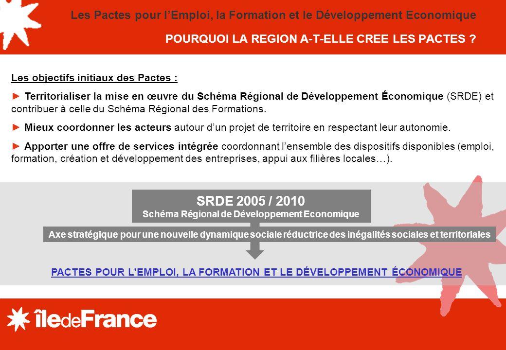 Les Pactes pour lEmploi, la Formation et le Développement Economique POURQUOI LA REGION A-T-ELLE CREE LES PACTES .