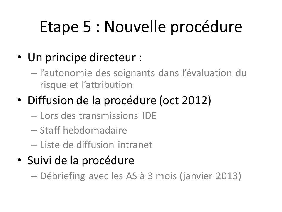 Etape 5 : Nouvelle procédure Un principe directeur : – lautonomie des soignants dans lévaluation du risque et lattribution Diffusion de la procédure (