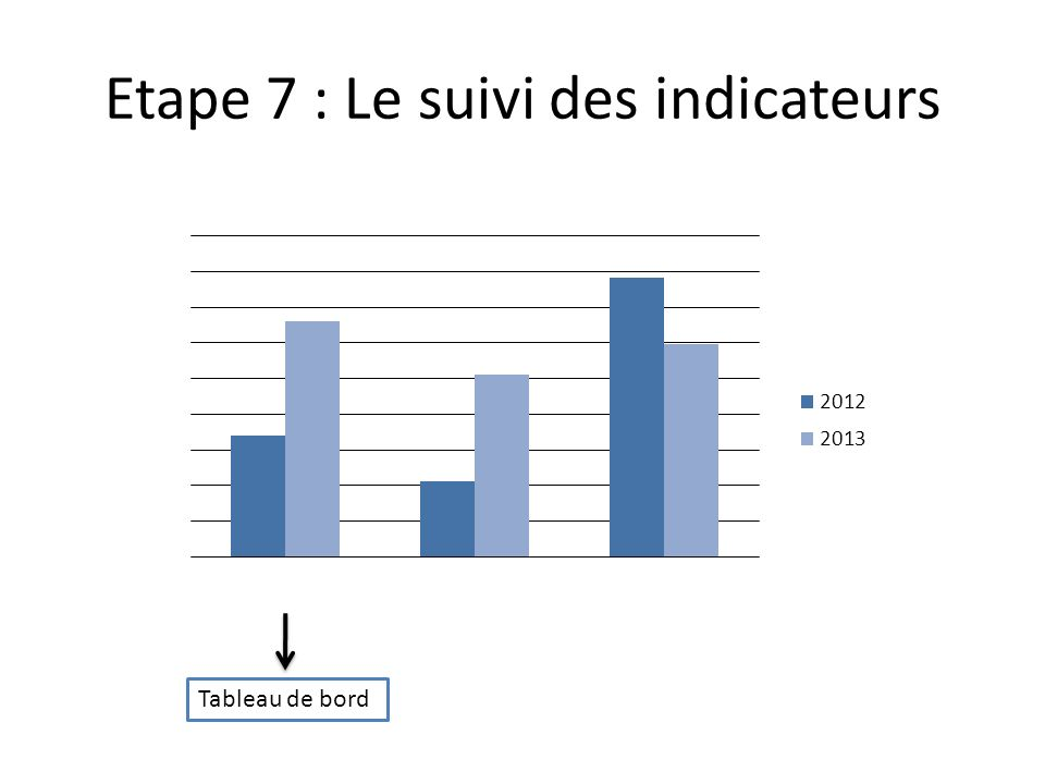 Etape 7 : Le suivi des indicateurs Tableau de bord