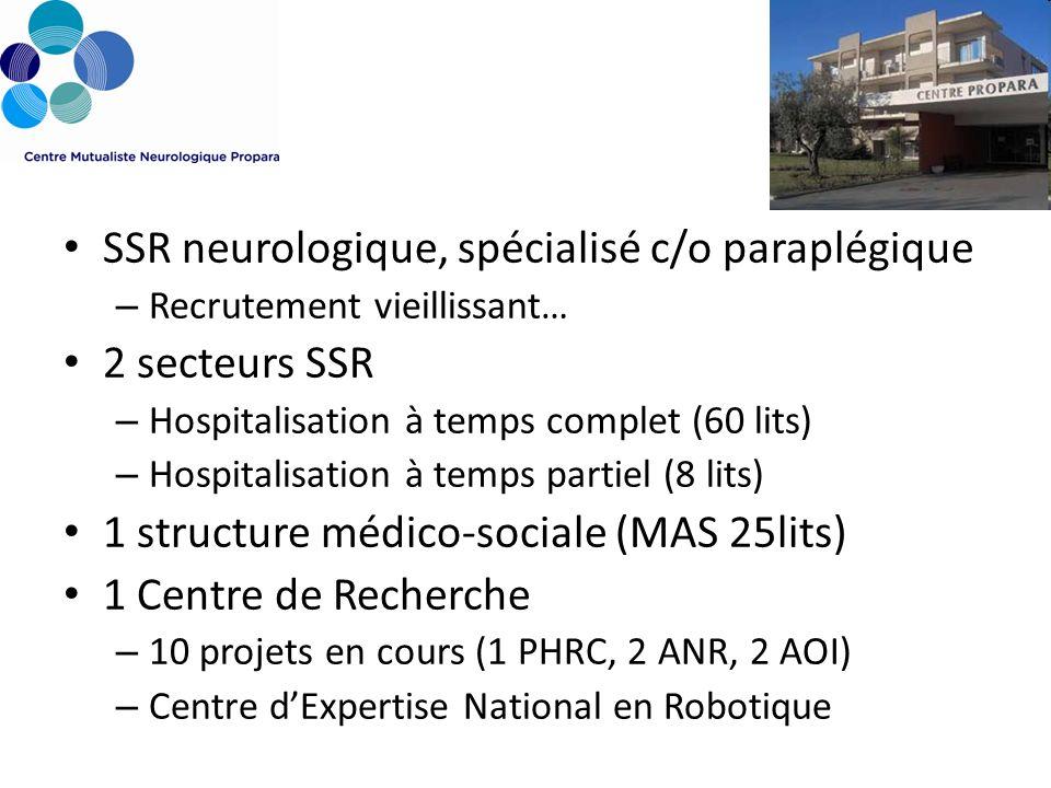 SSR neurologique, spécialisé c/o paraplégique – Recrutement vieillissant… 2 secteurs SSR – Hospitalisation à temps complet (60 lits) – Hospitalisation à temps partiel (8 lits) 1 structure médico-sociale (MAS 25lits) 1 Centre de Recherche – 10 projets en cours (1 PHRC, 2 ANR, 2 AOI) – Centre dExpertise National en Robotique