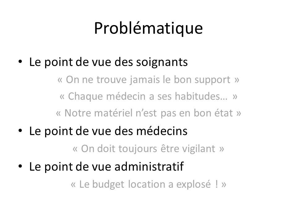 Problématique Le point de vue des soignants « On ne trouve jamais le bon support » « Chaque médecin a ses habitudes… » « Notre matériel nest pas en bo