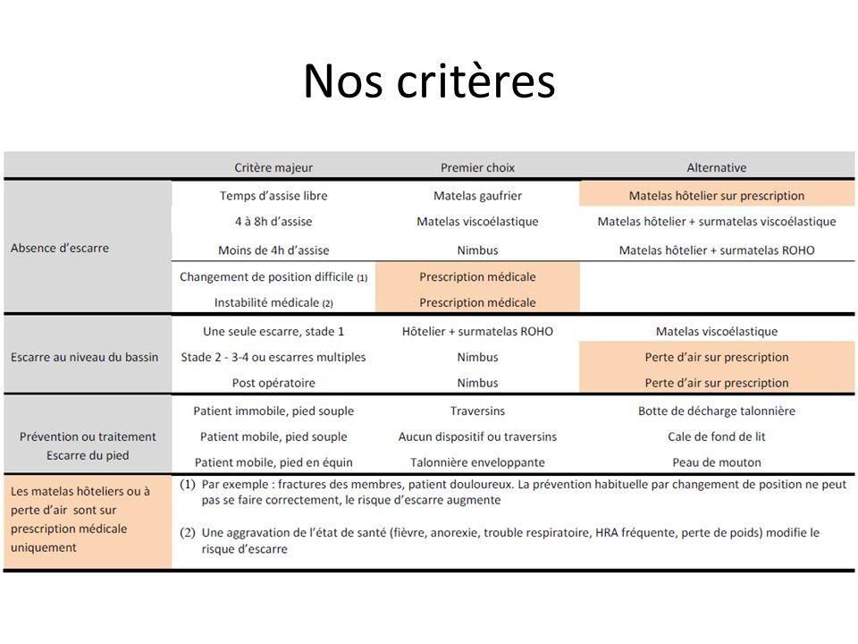 Nos critères
