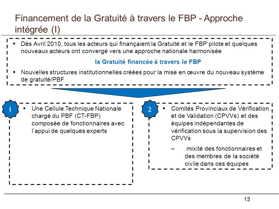 13 Financement de la Gratuité à travers le FBP - Approche intégrée (I) Dès Avril 2010, tous les acteurs qui finançaient la Gratuité et le FBP pilote et quelques nouveaux acteurs ont convergé vers une approche nationale harmonisée la Gratuité financée à travers le FBP Nouvelles structures institutionnelles créées pour la mise en œuvre du nouveau système de gratuité/PBF Une Cellule Technique Nationale chargé du PBF (CT-FBP) composée de fonctionnaires avec lappui de quelques experts 1 Comités Provinciaux de Vérification et de Validation (CPVVs) et des équipes indépendantes de vérification sous la supervision des CPVVs – mixité des fonctionnaires et des membres de la société civile dans ces équipes 2