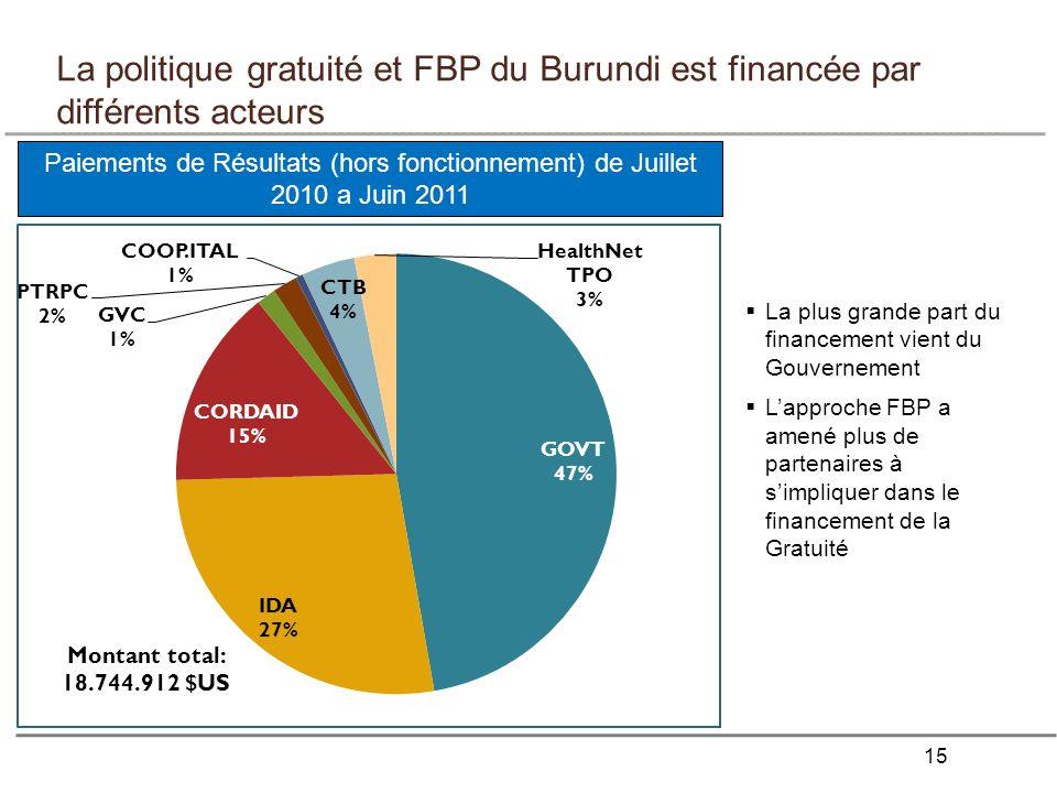 15 La politique gratuité et FBP du Burundi est financée par différents acteurs Paiements de Résultats (hors fonctionnement) de Juillet 2010 a Juin 2011 Montant total: 18.744.912 $US La plus grande part du financement vient du Gouvernement Lapproche FBP a amené plus de partenaires à simpliquer dans le financement de la Gratuité