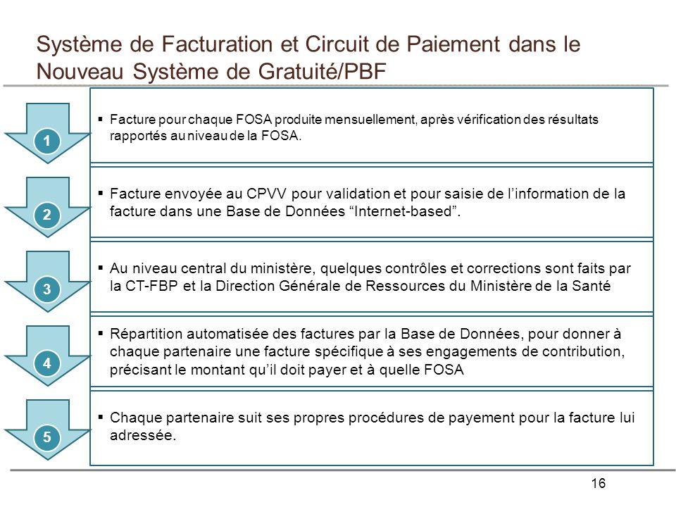 16 Système de Facturation et Circuit de Paiement dans le Nouveau Système de Gratuité/PBF Facture pour chaque FOSA produite mensuellement, après vérification des résultats rapportés au niveau de la FOSA.
