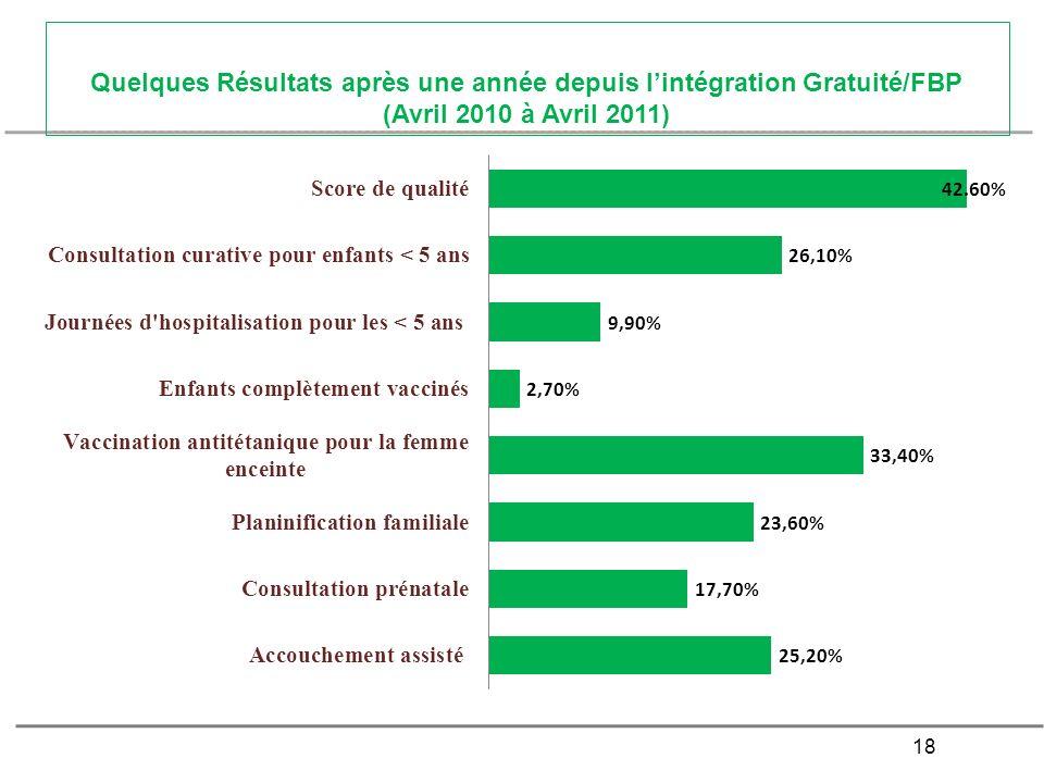 18 Quelques Résultats après une année depuis lintégration Gratuité/FBP (Avril 2010 à Avril 2011)