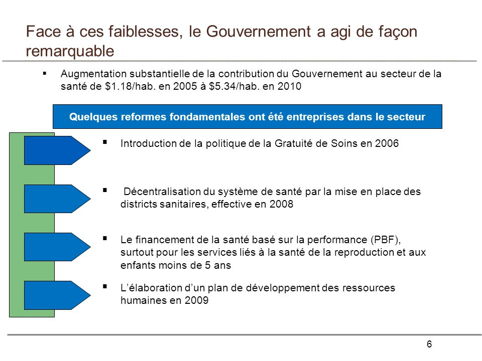 6 Face à ces faiblesses, le Gouvernement a agi de façon remarquable Augmentation substantielle de la contribution du Gouvernement au secteur de la san