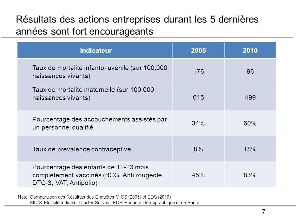 7 Résultats des actions entreprises durant les 5 dernières années sont fort encourageants Indicateur20052010 Taux de mortalité infanto-juvénile (sur 1