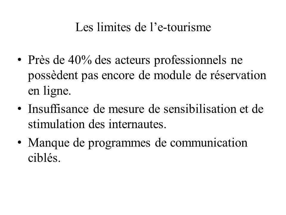 Les réalisations de e-tourisme Confirmation immédiate de la réservation.