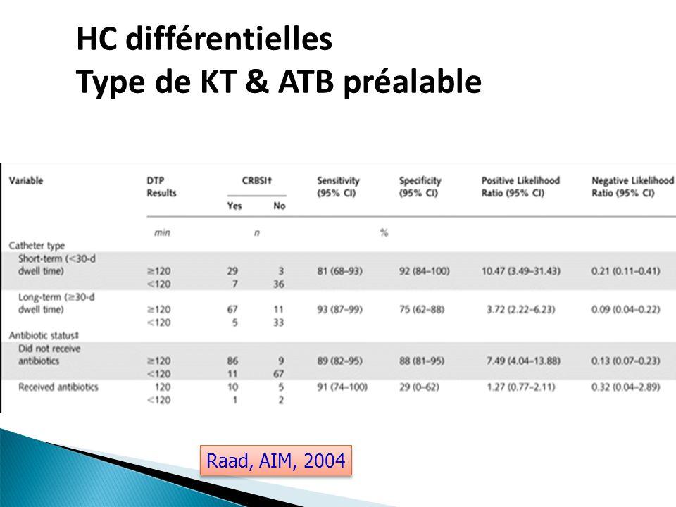 Diagnostic Définitions & critères