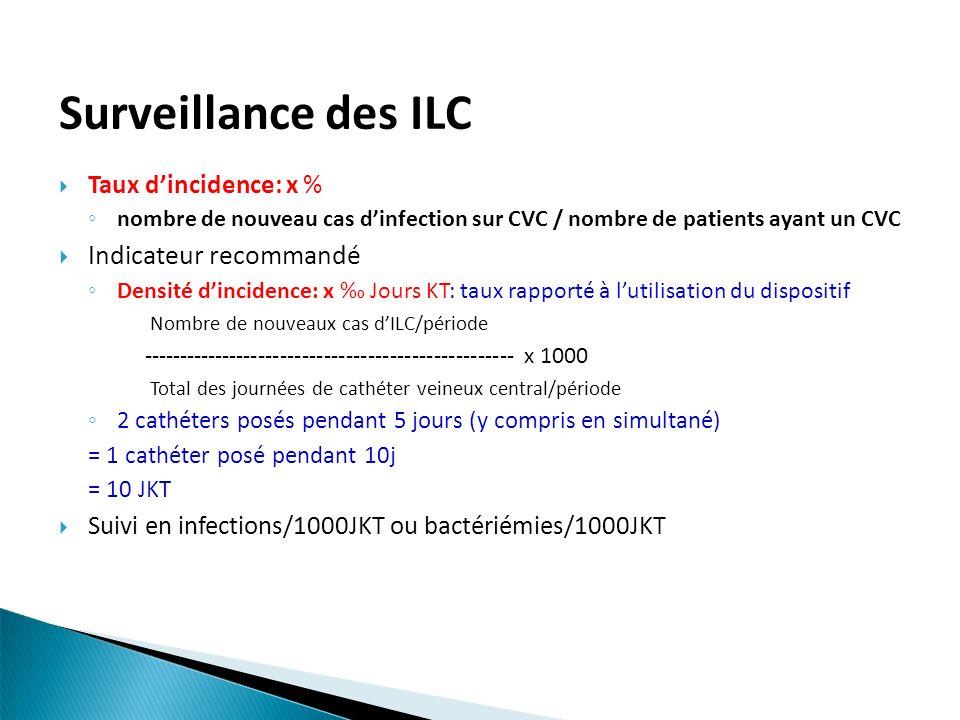 Surveillance des ILC Taux dincidence: x % nombre de nouveau cas dinfection sur CVC / nombre de patients ayant un CVC Indicateur recommandé Densité din