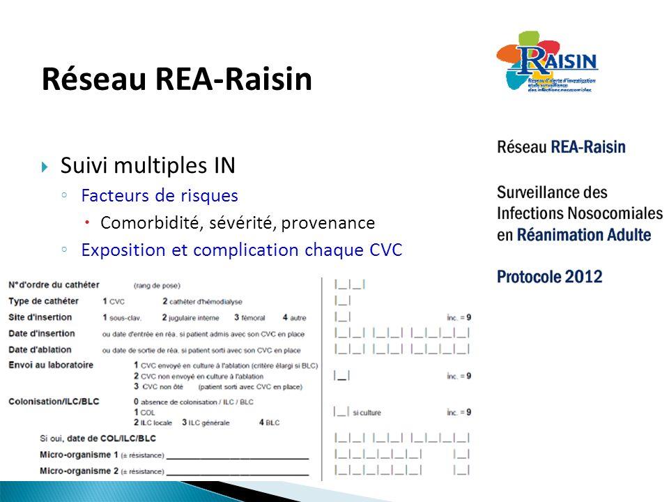Réseau REA-Raisin Suivi multiples IN Facteurs de risques Comorbidité, sévérité, provenance Exposition et complication chaque CVC