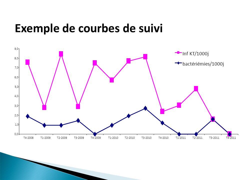 Exemple de courbes de suivi 0,0 1,0 2,0 3,0 4,0 5,0 6,0 7,0 8,0 9,0 T4-2008T1-2009T2-2009T3-2009T4-2009T1-2010T2-2010T3-2010T4-2010T1-2011T2-2011T3-20