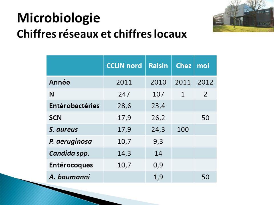 Microbiologie Chiffres réseaux et chiffres locaux CCLIN nordRaisinChezmoi Année2011201020112012 N24710712 Entérobactéries28,623,4 SCN17,926,250 S. aur