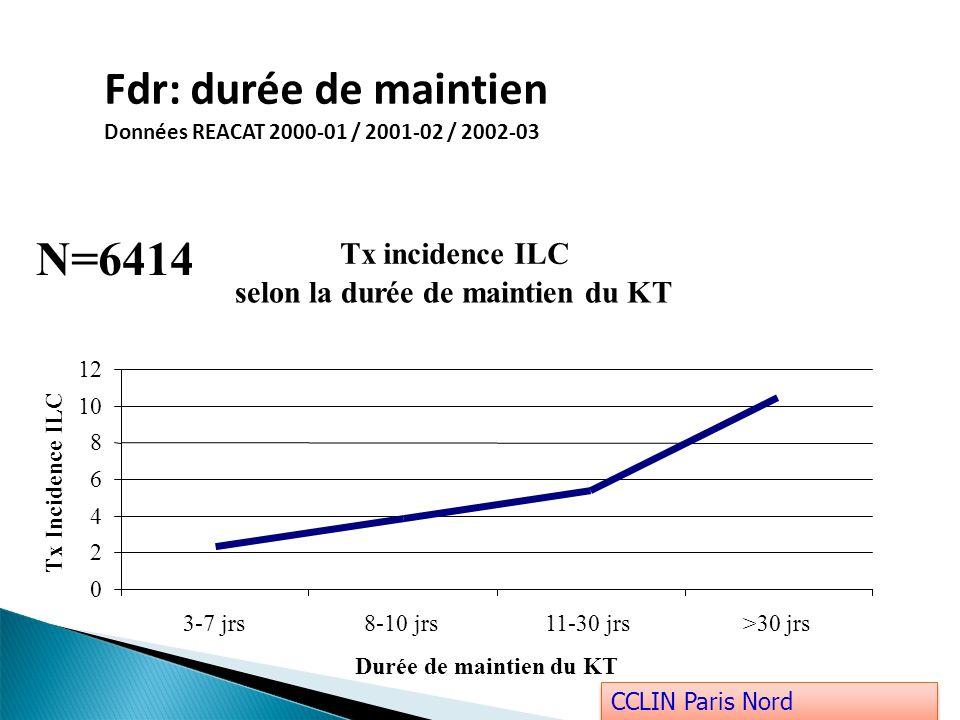 Fdr: durée de maintien Données REACAT 2000-01 / 2001-02 / 2002-03 Tx incidence ILC selon la durée de maintien du KT 0 2 4 6 8 10 12 3-7 jrs8-10 jrs11-