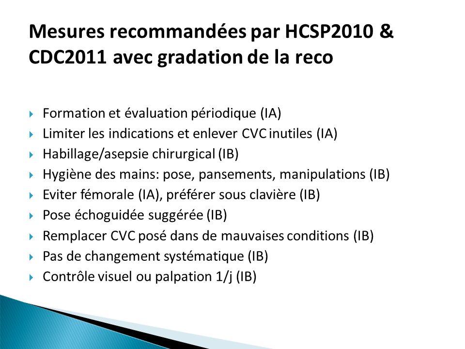 Mesures recommandées par HCSP2010 & CDC2011 avec gradation de la reco Formation et évaluation périodique (IA) Limiter les indications et enlever CVC i