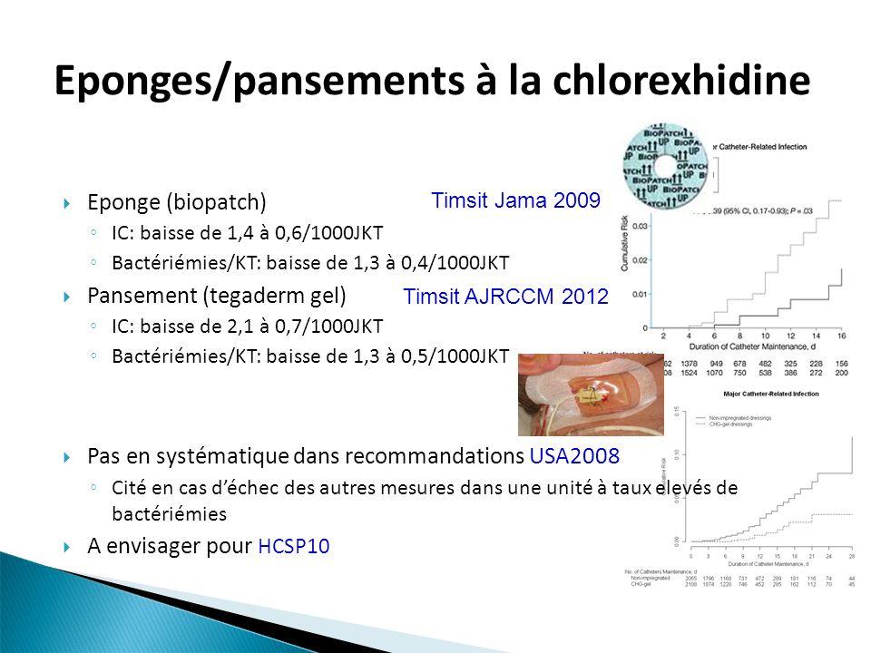 Eponges/pansements à la chlorexhidine Eponge (biopatch) IC:baisse de 1,4 à 0,6/1000JKT Bactériémies/KT: baisse de 1,3 à 0,4/1000JKT Pansement (tegader